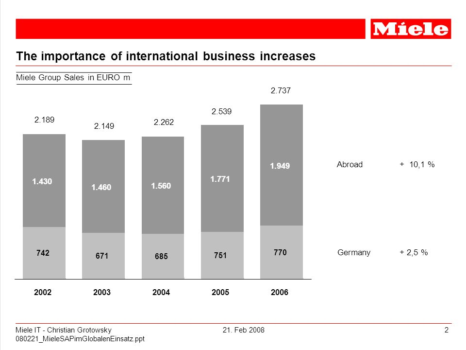 The importance of international business increases