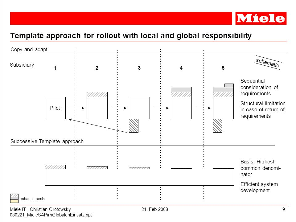 Template approach for rollout with local and global responsibility