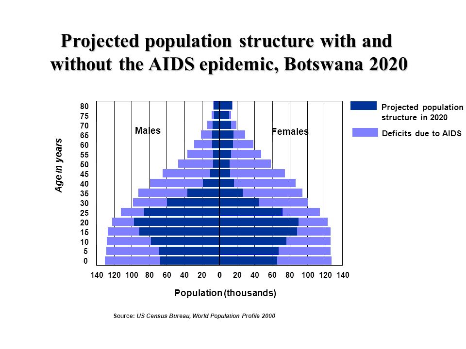 Projected population structure with and