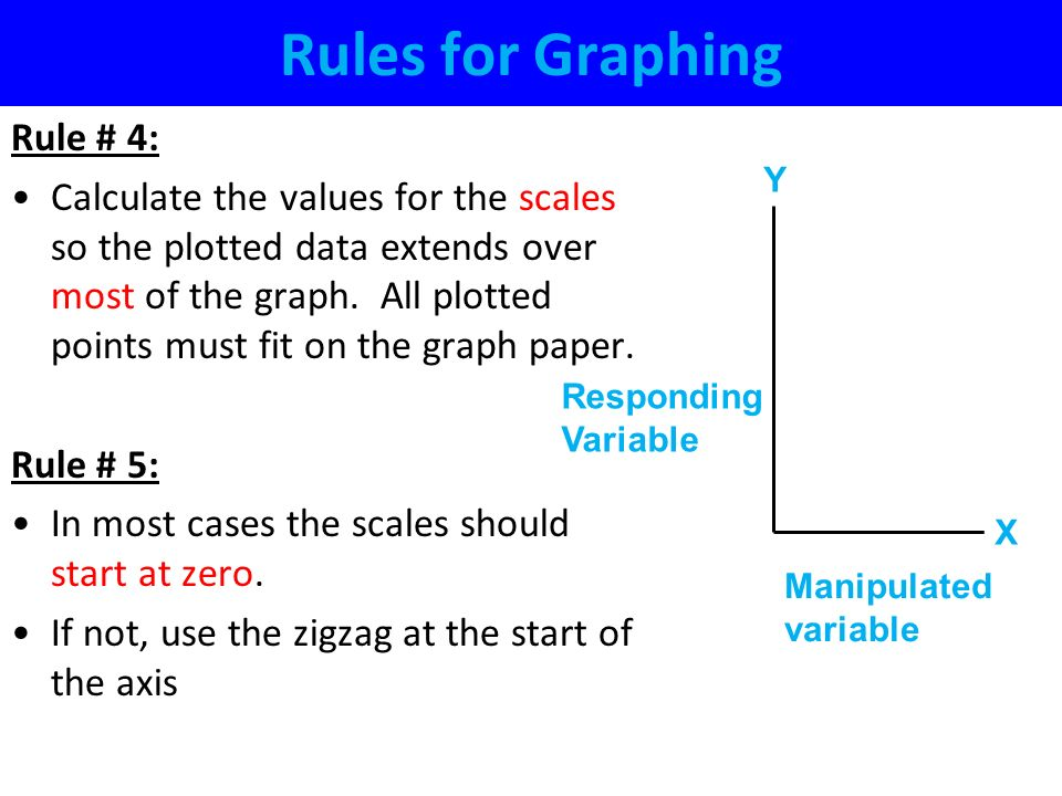 Rules for Graphing Rule # 4: