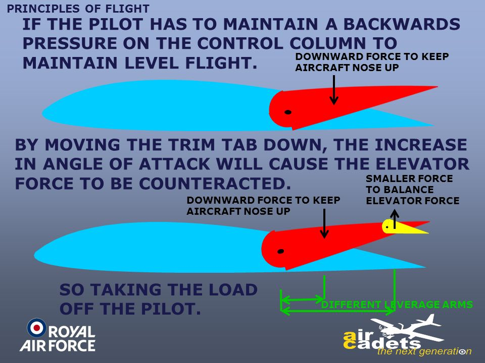 Principles Of Flight Chapter 4 Controls Ppt Video Online Download