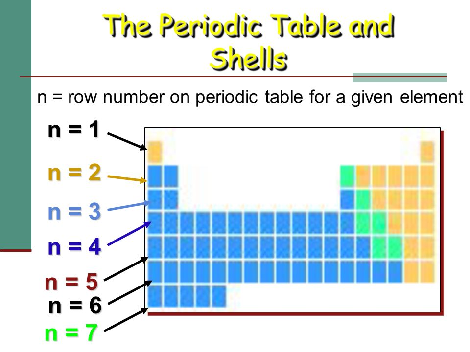 Electronic Structure And The Periodic Table Ppt Video Online Download