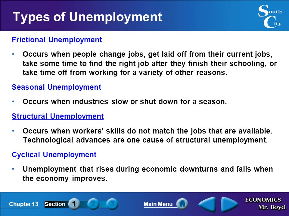 discuss the different types of unemployment