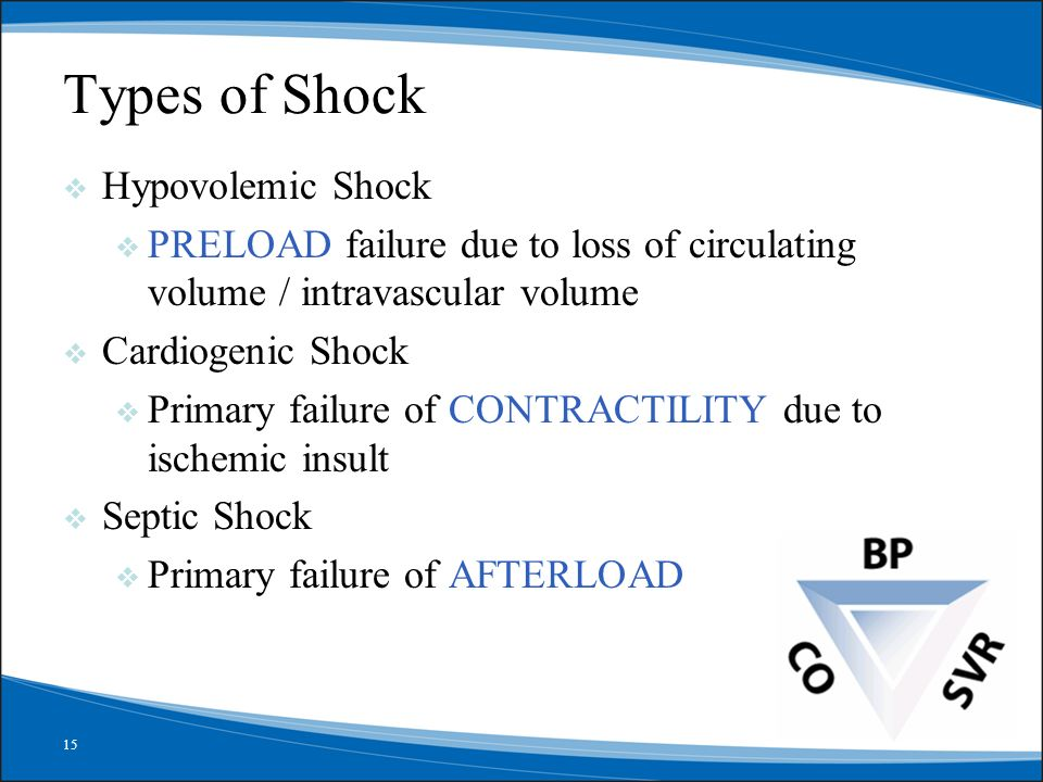 Types of Shock Hypovolemic Shock