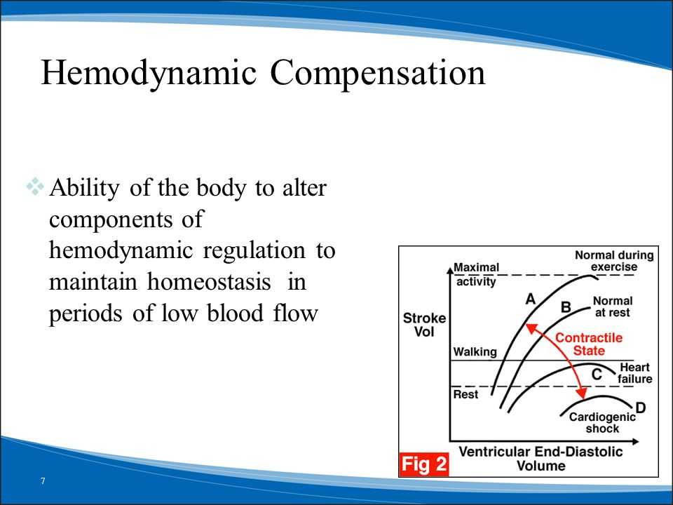 Hemodynamic Compensation