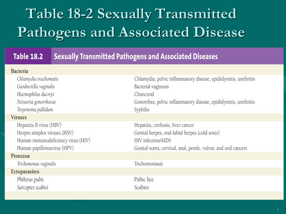Table sexually transmitted diseases