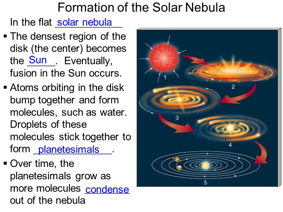 Formation of the Solar Nebula