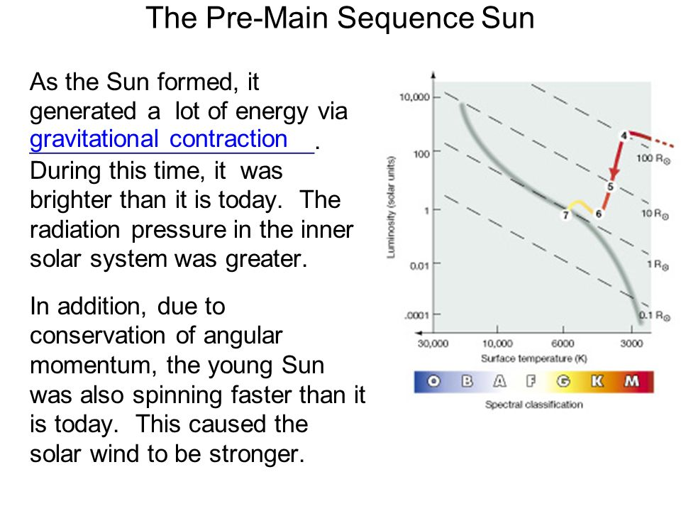 The Pre-Main Sequence Sun