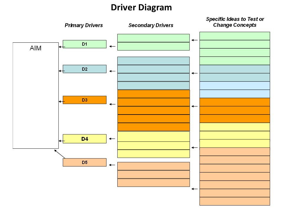 Driver Diagram Examples Ppt Video Online Download