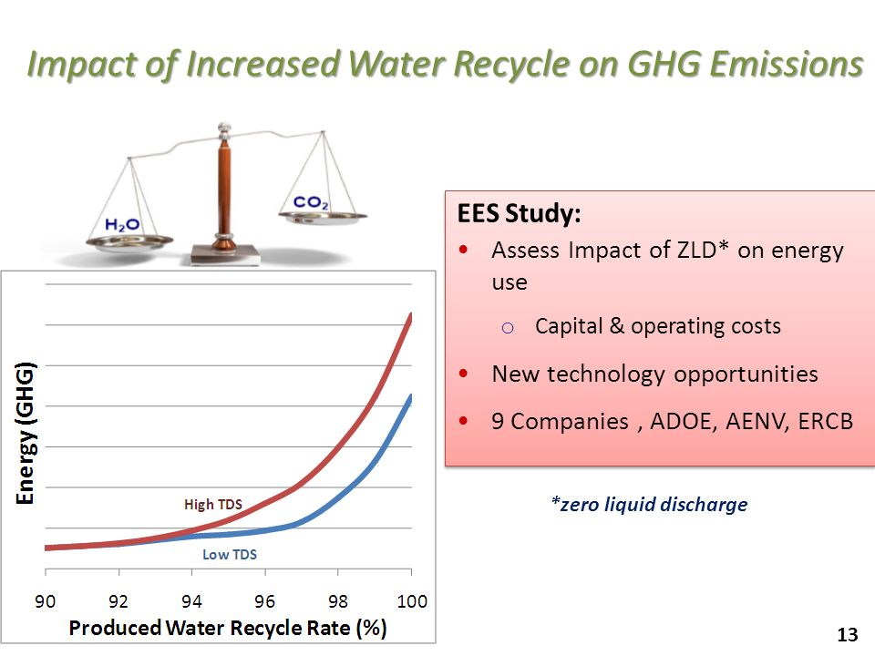 Impact of Increased Water Recycle on GHG Emissions