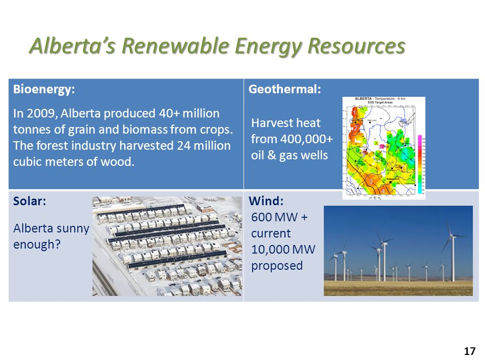 Alberta's Renewable Energy Resources