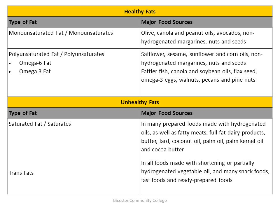 Fats & Oils Shortening  - ppt download