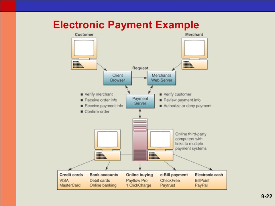 Electronic Commerce Systems - ppt video online download
