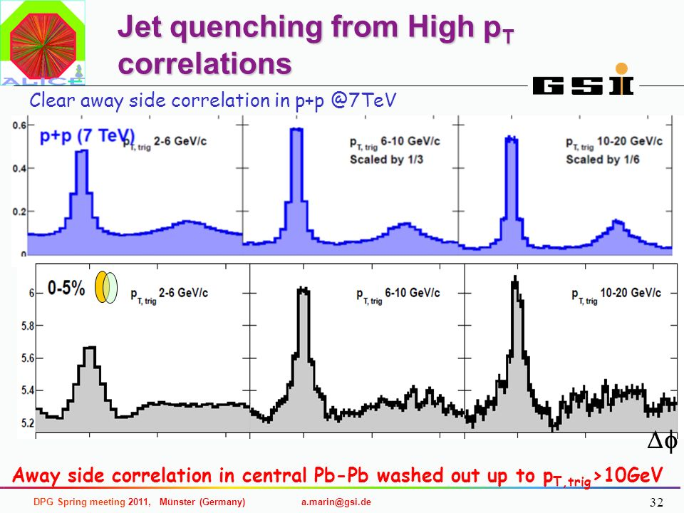 Jet quenching from High pT correlations