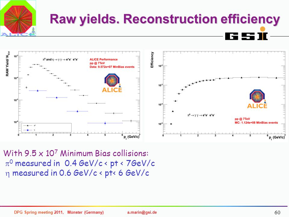 Raw yields. Reconstruction efficiency