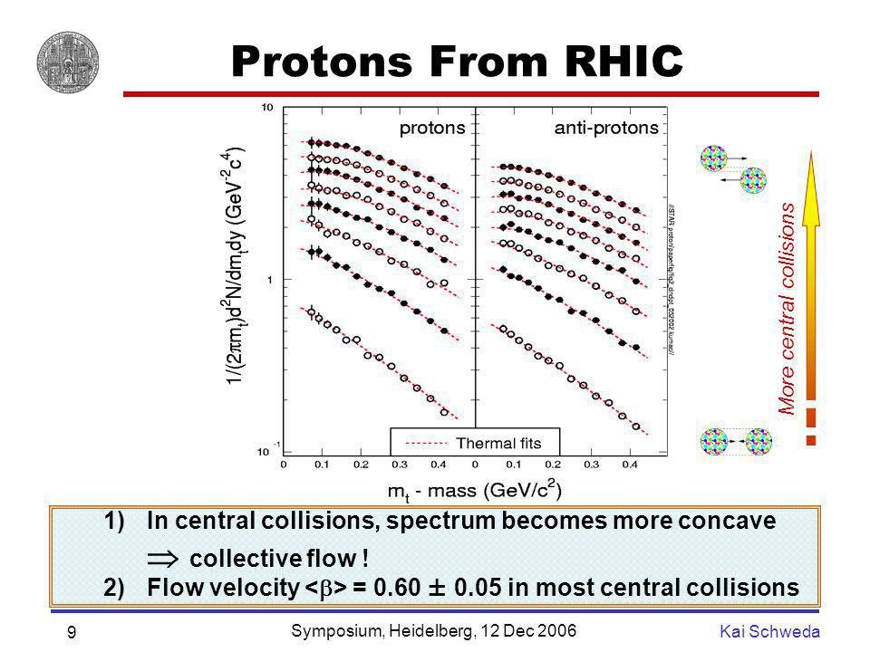 Protons From RHIC More central collisions. In central collisions, spectrum becomes more concave  collective flow !