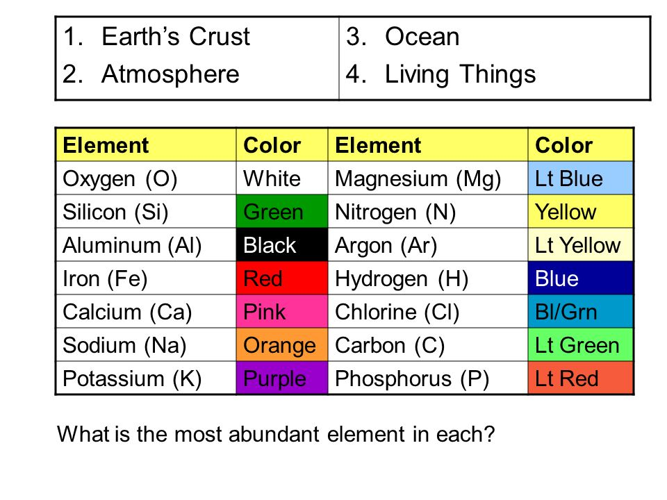Earths Crust Atmosphere Ocean Living Things Element Color Oxygen O