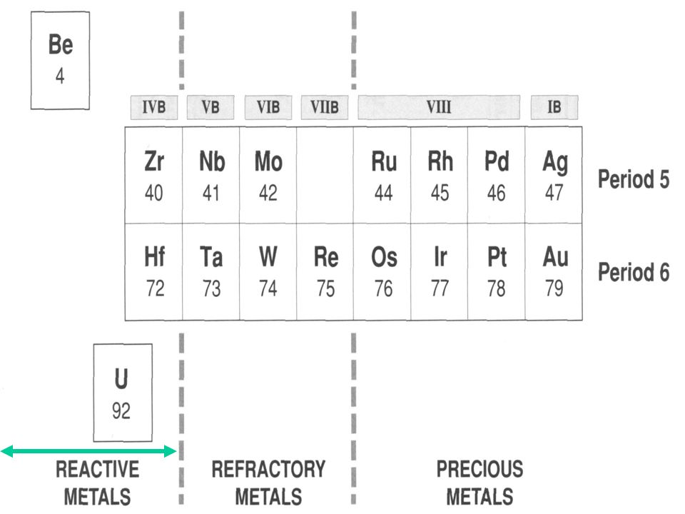 Reactive Refractory And Precious Metals Alloys Ppt Video