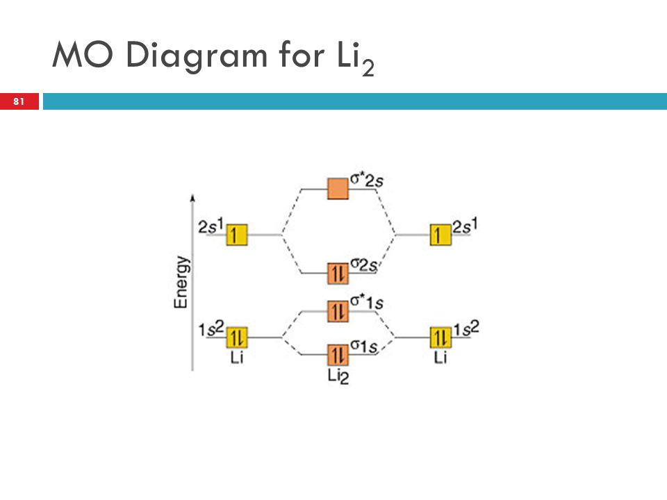 Mo Diagram Li2 All Kind Of Wiring Diagrams