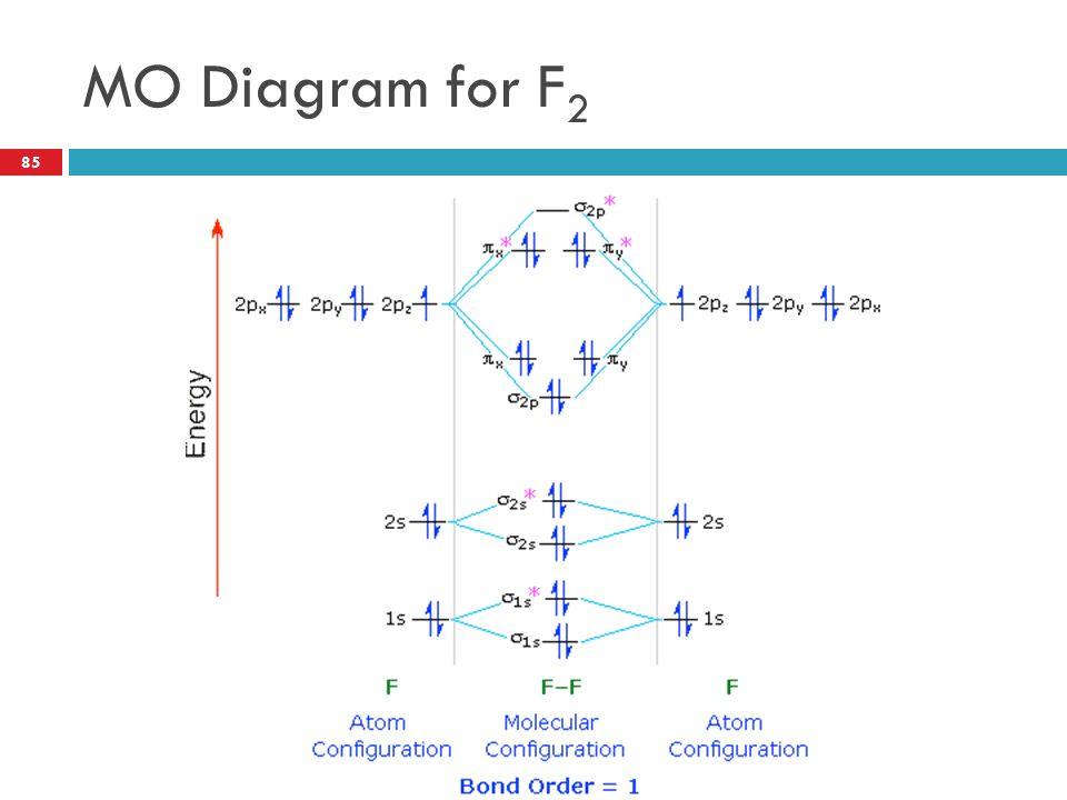 Mo Diagram For F2 Wiring Diagram Database