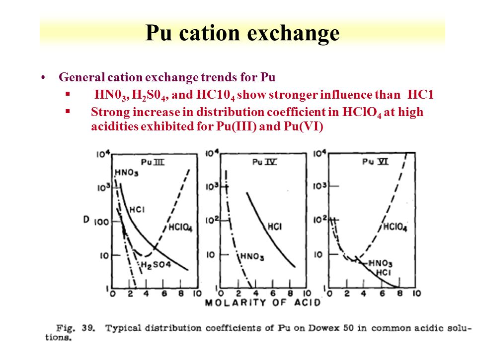 Pu+cation+exchange+General+cation+exchange+trends+for+Pu lewis dot diagram of plutonium schematics diagram
