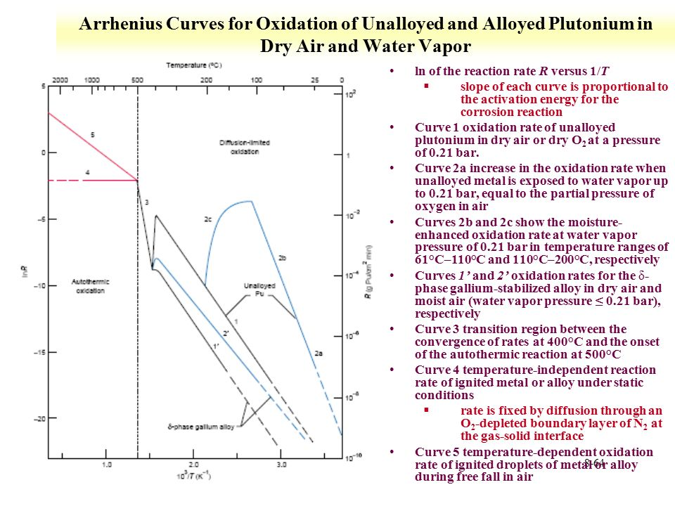 Lecture 8 Plutonium Chemistry Ppt Download