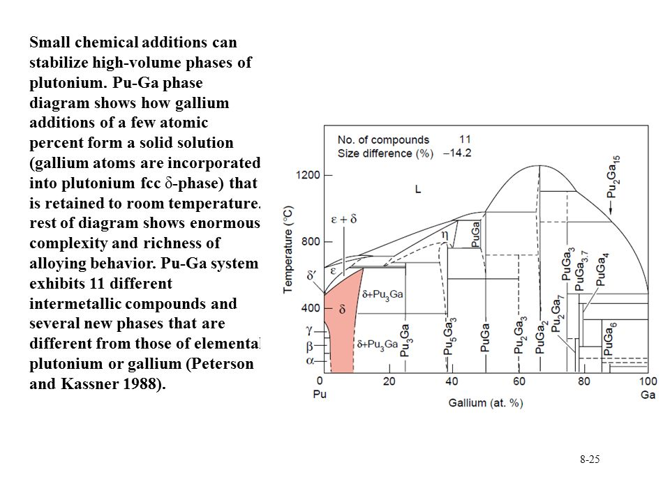 Small+chemical+additions+can+stabilize+high volume+phases+of+plutonium pu plutonium dot diagram schematic diagrams