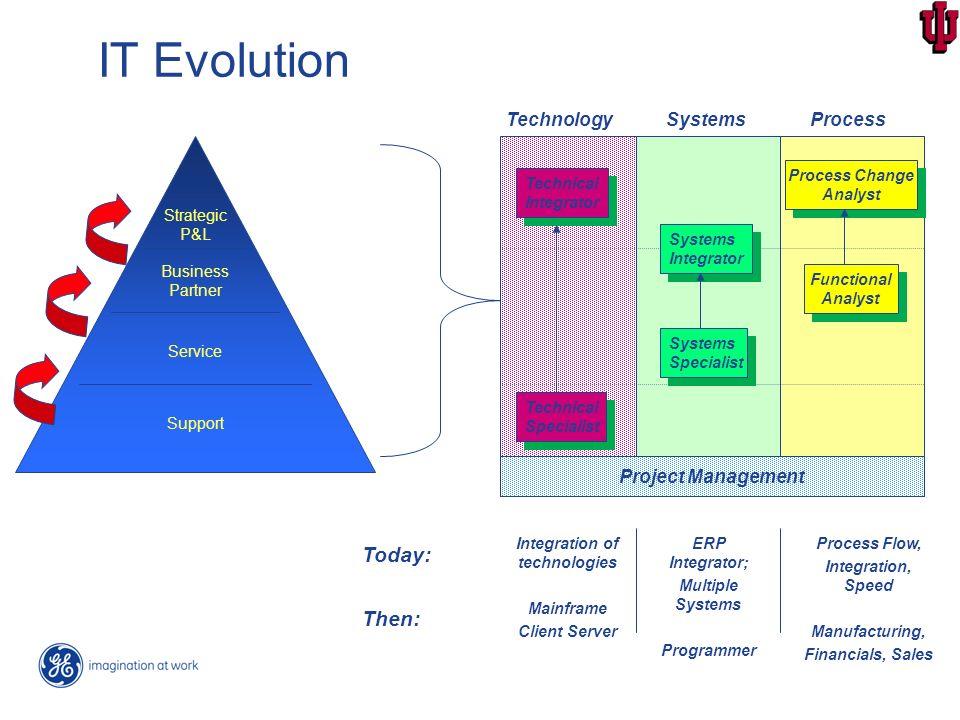 evolution of technology - 960×720