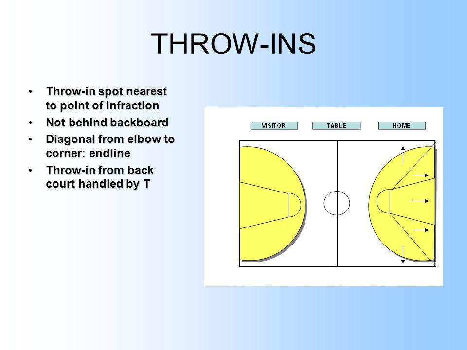 THROW-INS Throw-in spot nearest to point of infraction