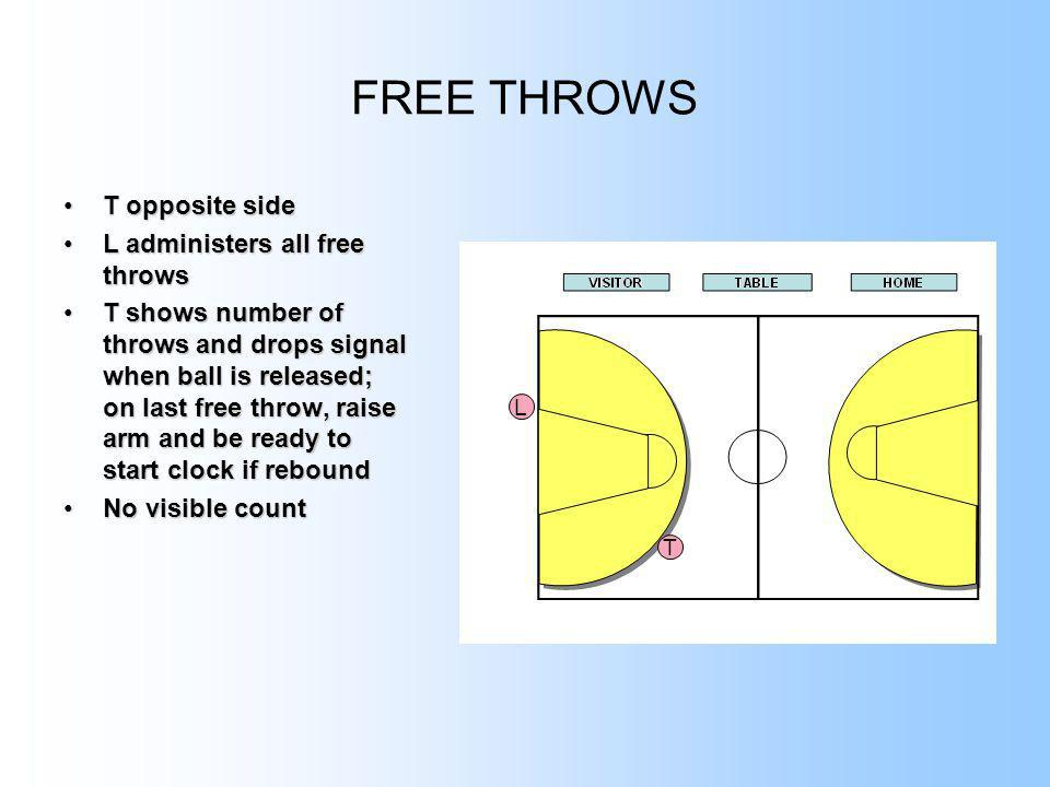 FREE THROWS T opposite side L administers all free throws