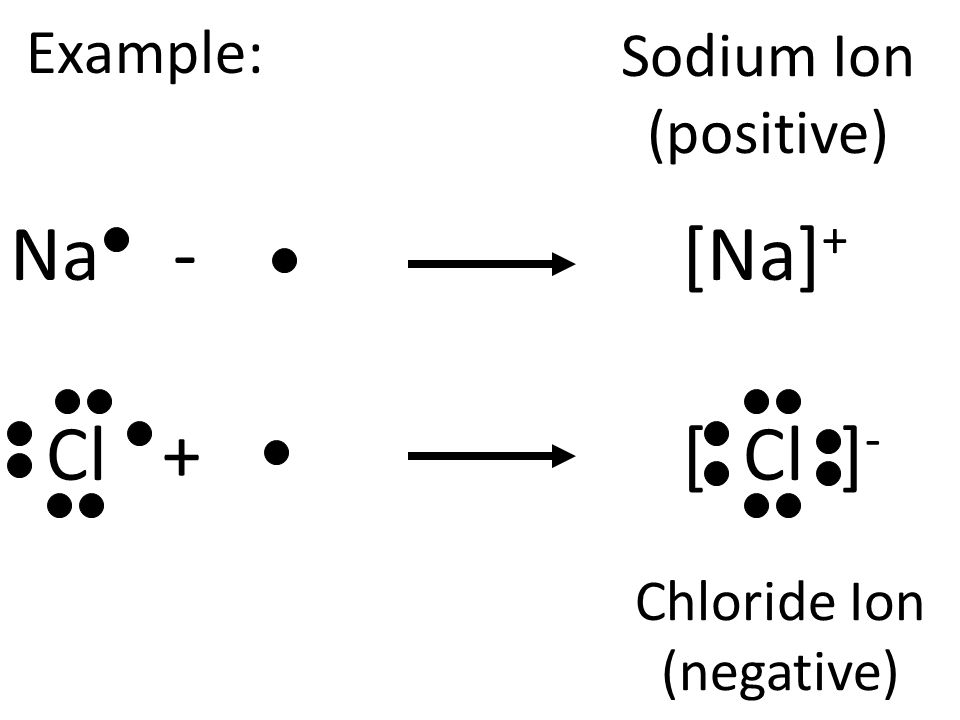 Chloride Ion (negative)