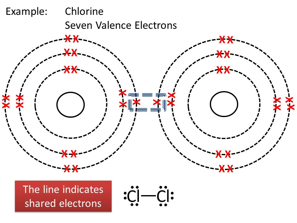 The line indicates shared electrons