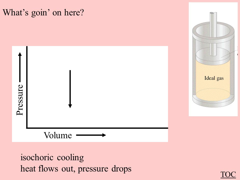 heat flows out, pressure drops