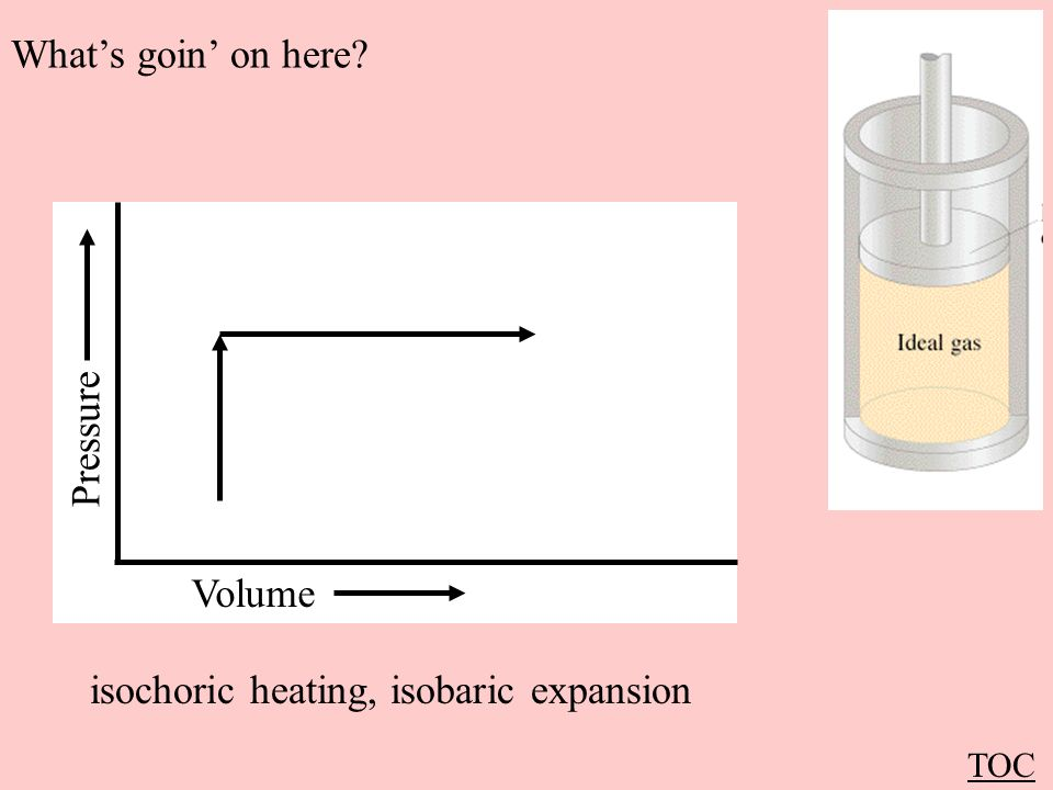 isochoric heating, isobaric expansion