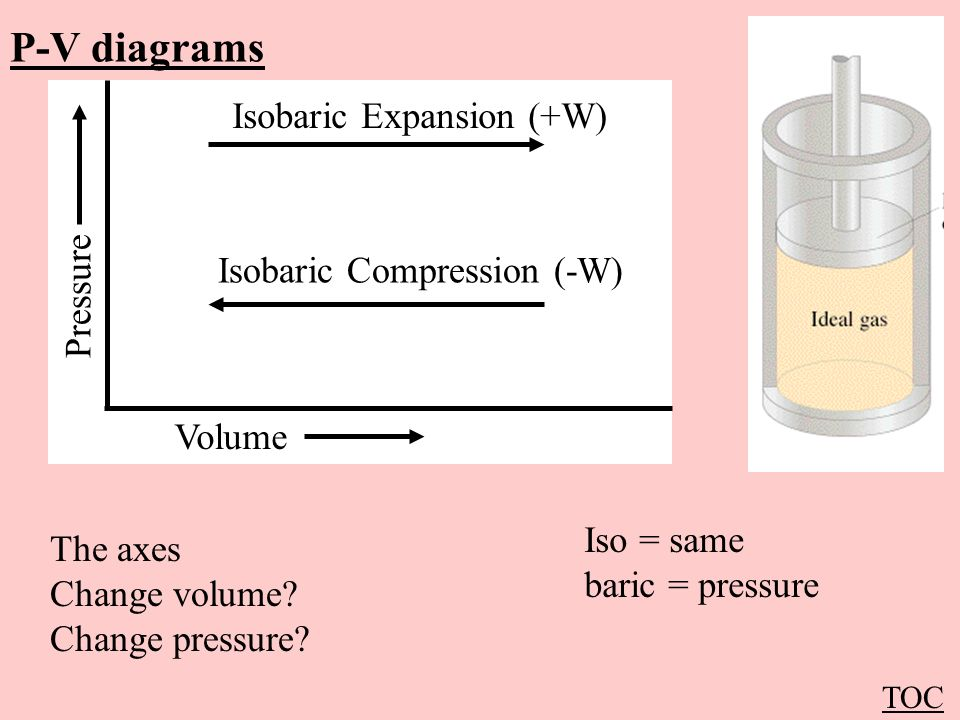 P-V diagrams Isobaric Expansion (+W) Isobaric Compression (-W)