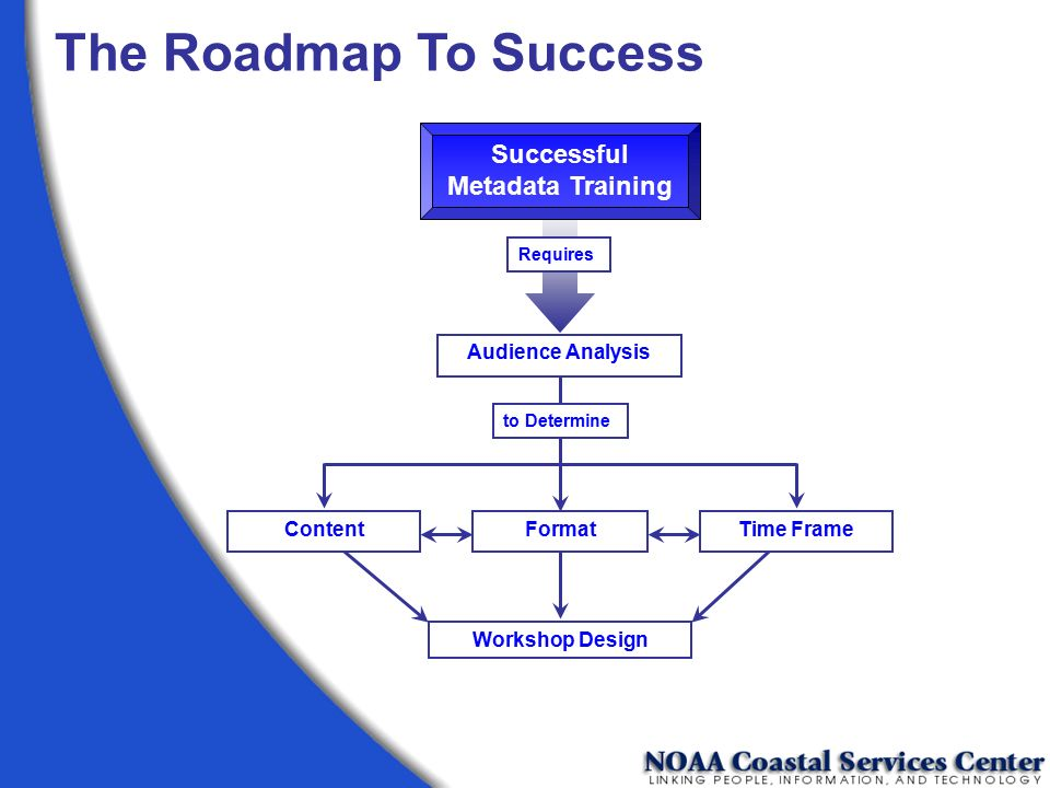 The Roadmap To Success Successful Metadata Training Format Content