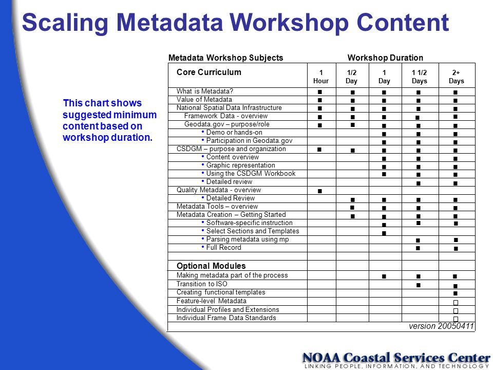 Scaling Metadata Workshop Content