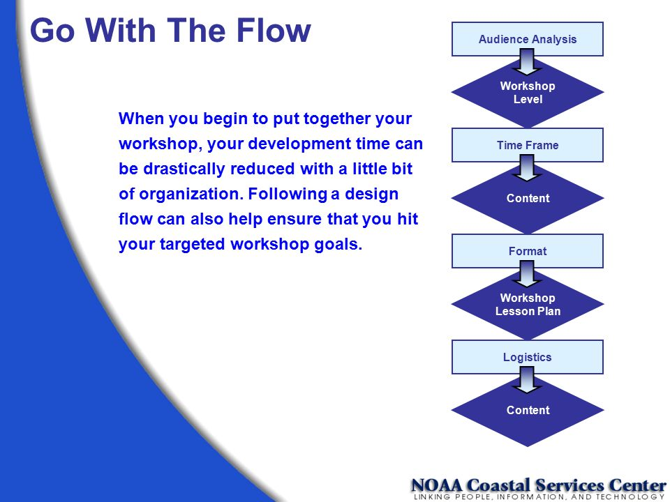 Go With The Flow Audience Analysis. Logistics. Format. Time Frame. Workshop. Level. Content. Lesson Plan.