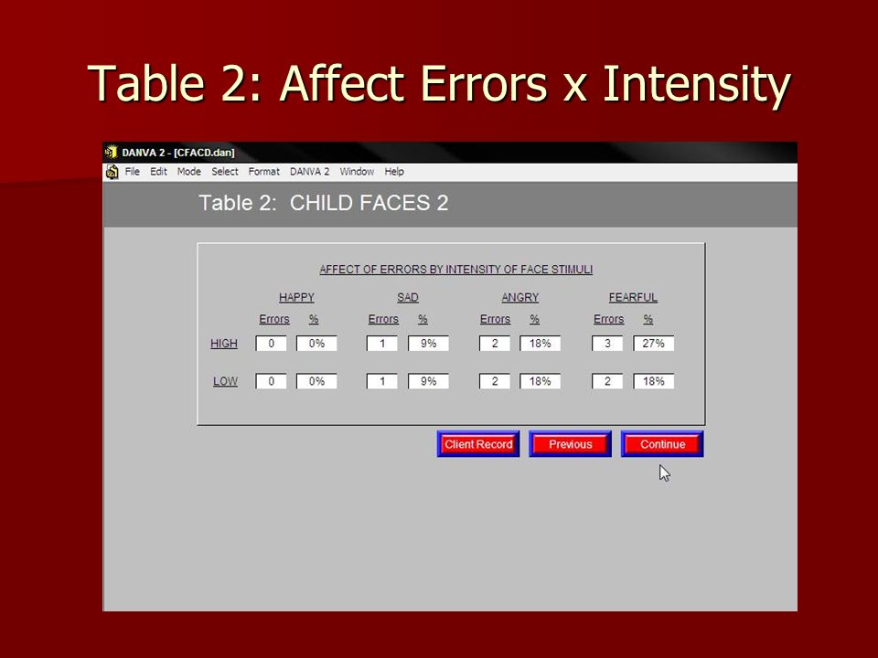 Table 2: Affect Errors x Intensity