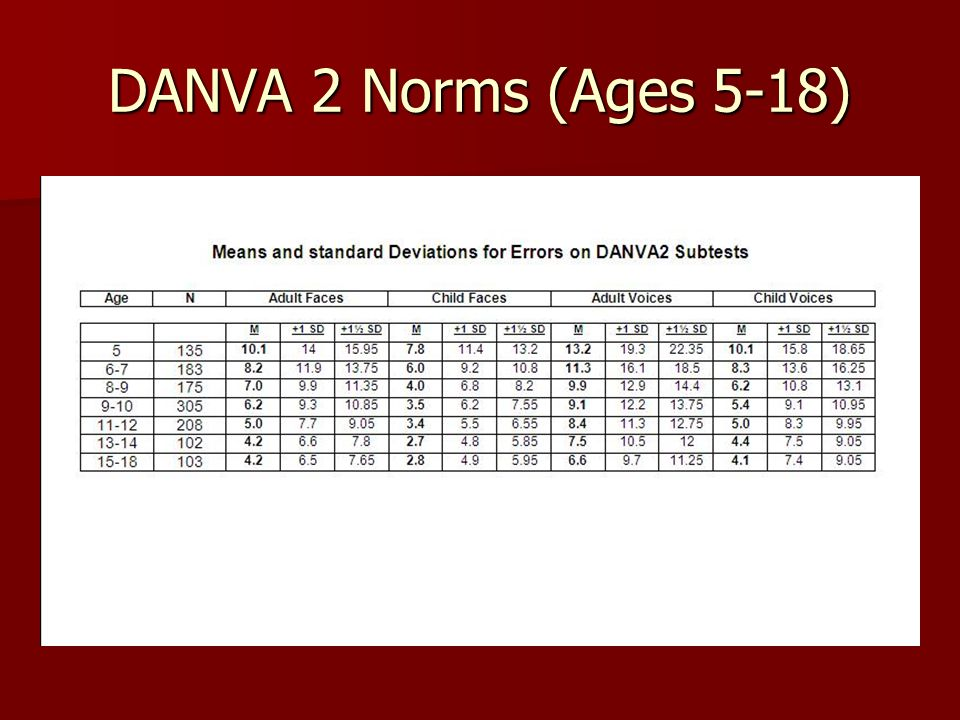 DANVA 2 Norms (Ages 5-18)