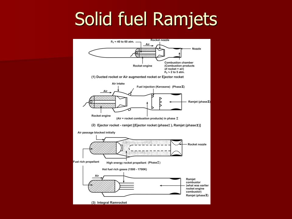 Solid Fuel Ramjet Team | Asdela