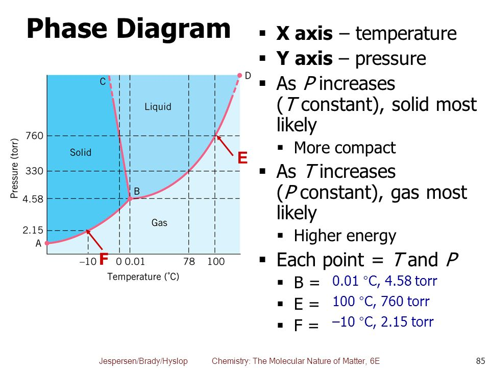 X Axis Chemistry Phase Diagram Diy Enthusiasts Wiring Diagrams