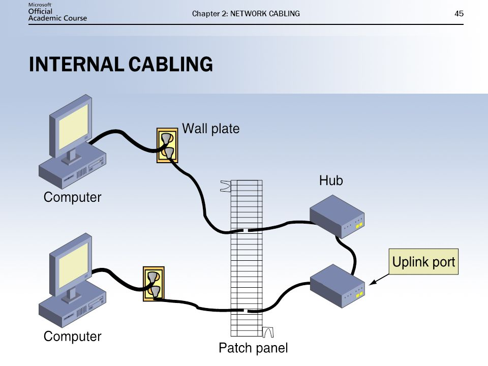 network wiring diagram patch panel network cabling chapter 2 ppt video online download  network cabling chapter 2 ppt video
