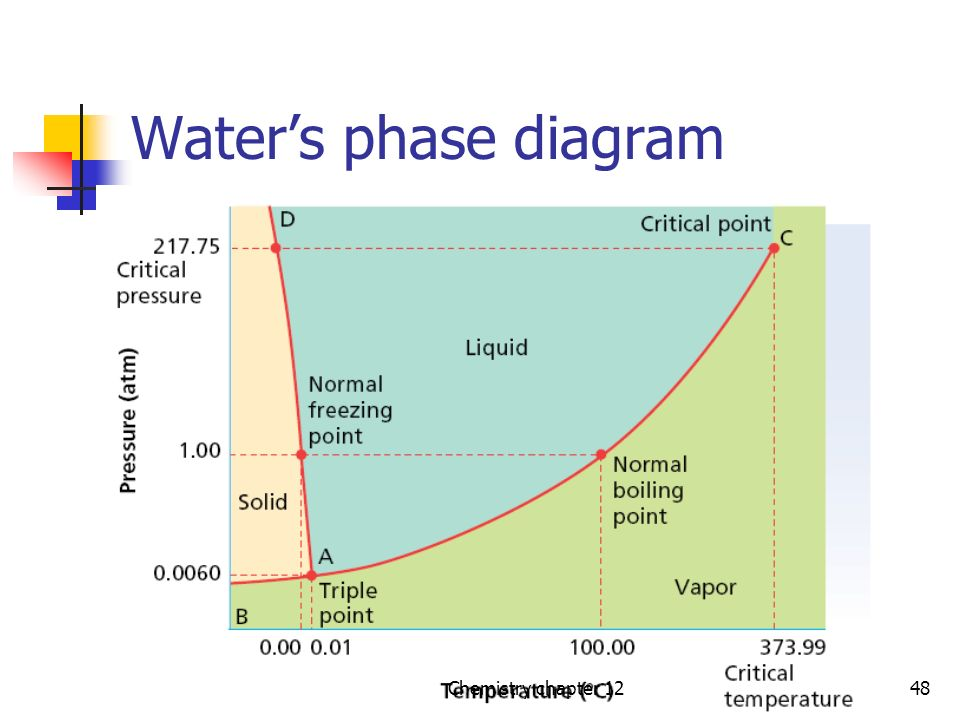 Liquids And Solids Chapter Ppt Video Online Download