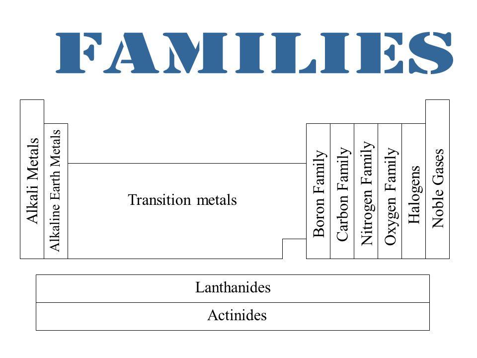 P block elements ppt video online download 2 families urtaz Images