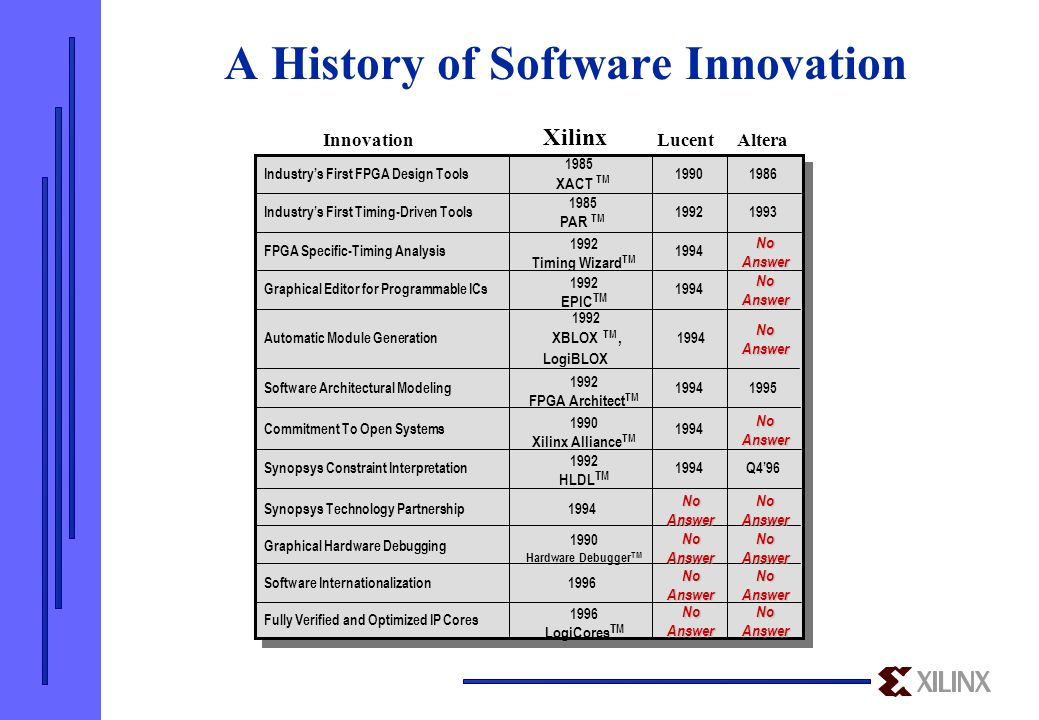 Programmable Logic Takes Market Share from Others - ppt download