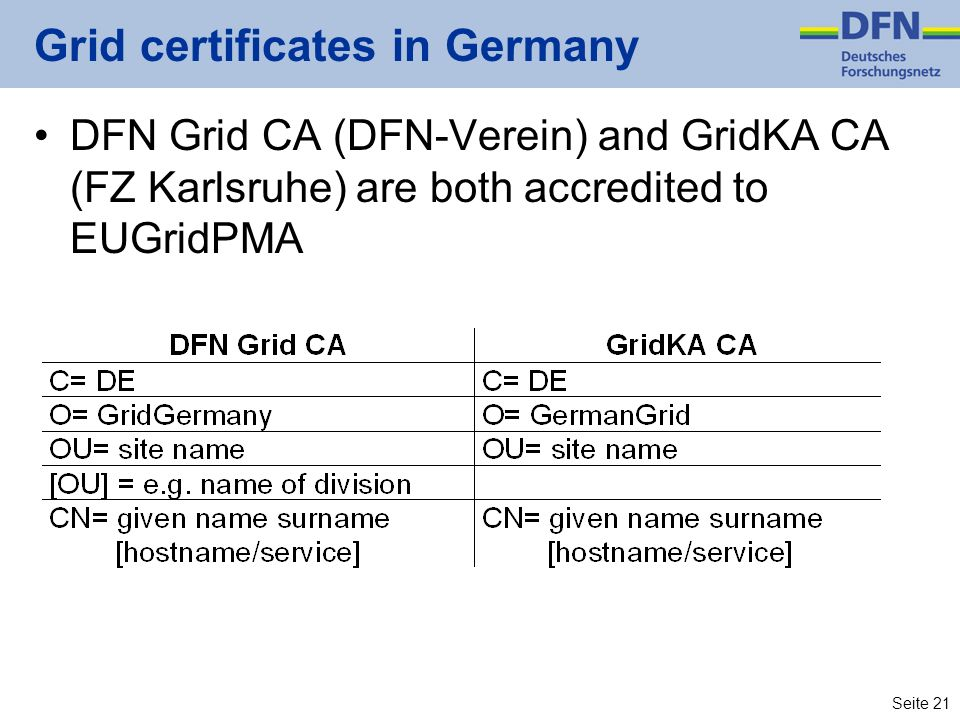 Grid certificates in Germany