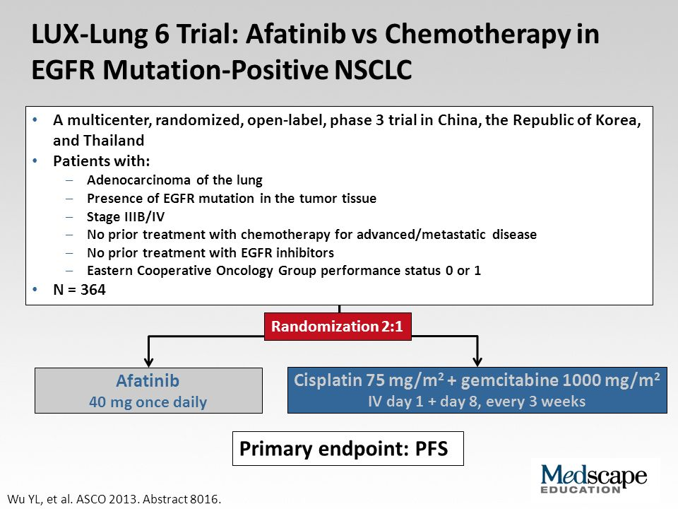LUX-Lung 6 Trial: Afatinib vs Chemotherapy in EGFR Mutation-Positive NSCLC