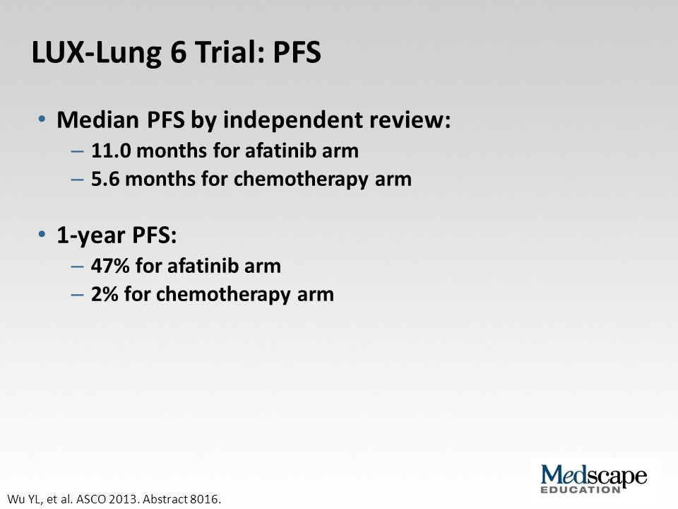 LUX-Lung 6 Trial: PFS Median PFS by independent review: 1-year PFS: