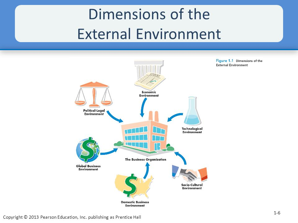 external environment analysis The external business environment consists of all external factors that exist outside of a businesses control in this brief video i'll describe the importance of analyzing the external business.